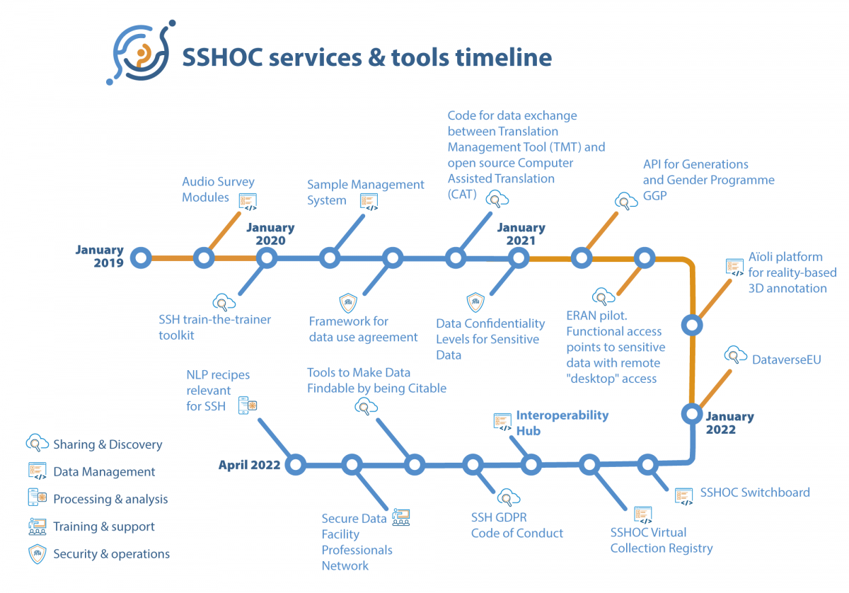 SSHOC Services and Tools Timeline